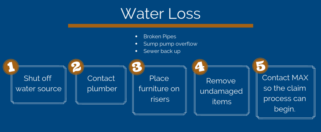 Water Loss Graphic
